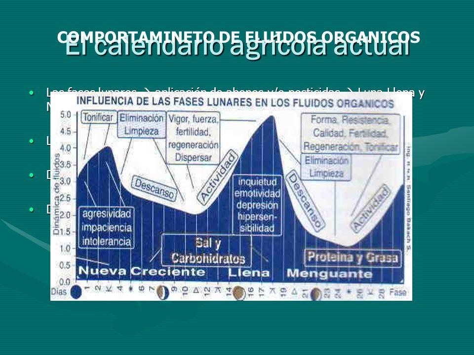El calendario agrícola actual Las fases lunares aplicación de abonos y/o pesticidas Luna Llena y Nueva Optimizan aplicación de agentes químicos.Las fa