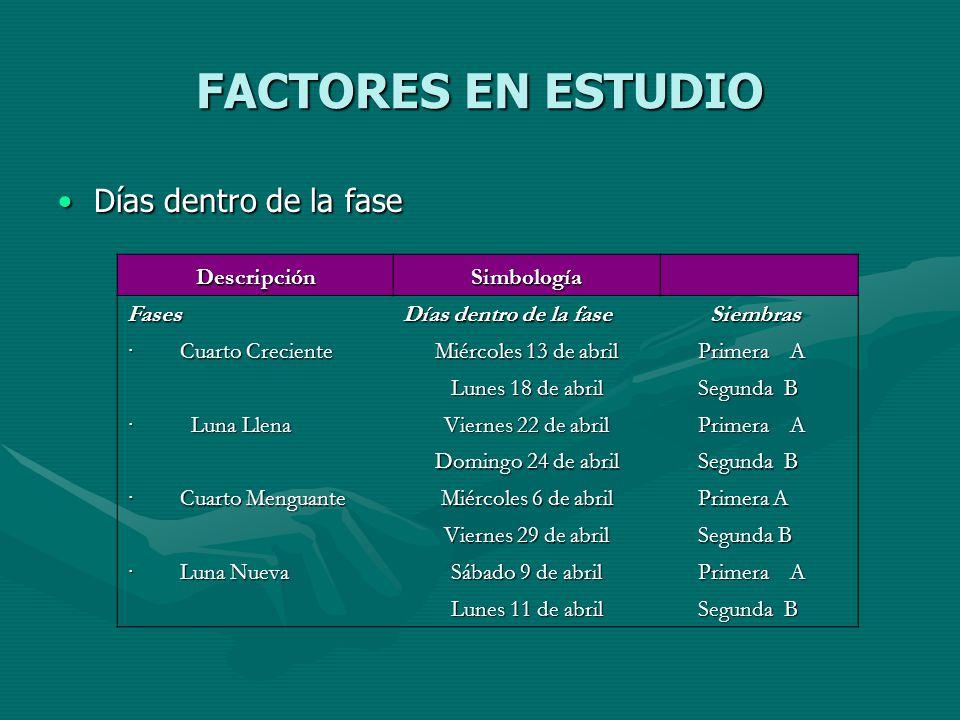 FACTORES EN ESTUDIO Días dentro de la faseDías dentro de la fase DescripciónSimbología Fases Días dentro de la fase Siembras Siembras · Cuarto Crecien