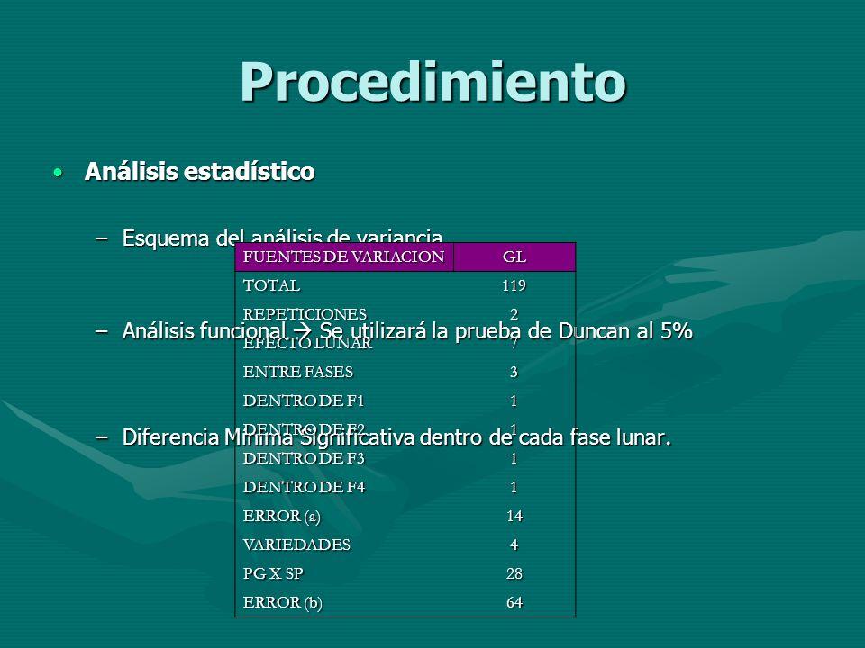 Procedimiento Análisis estadísticoAnálisis estadístico –Esquema del análisis de variancia –Análisis funcional Se utilizará la prueba de Duncan al 5% –