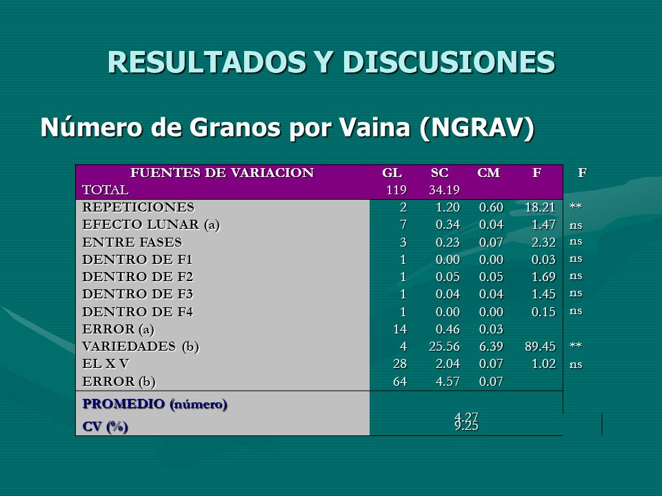 RESULTADOS Y DISCUSIONES Número de Granos por Vaina (NGRAV) FUENTES DE VARIACION GLSCCMFF TOTAL11934.19 REPETICIONES21.200.6018.21** EFECTO LUNAR (a)