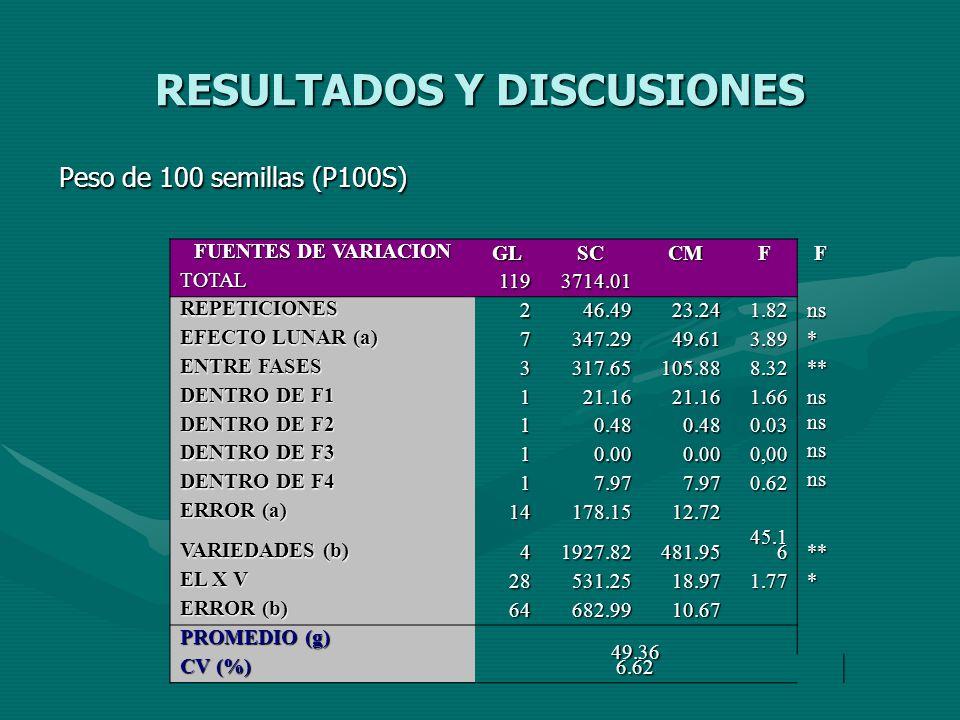 RESULTADOS Y DISCUSIONES Peso de 100 semillas (P100S) FUENTES DE VARIACION GLSCCMFF TOTAL1193714.01 REPETICIONES246.4923.241.82ns EFECTO LUNAR (a) 734
