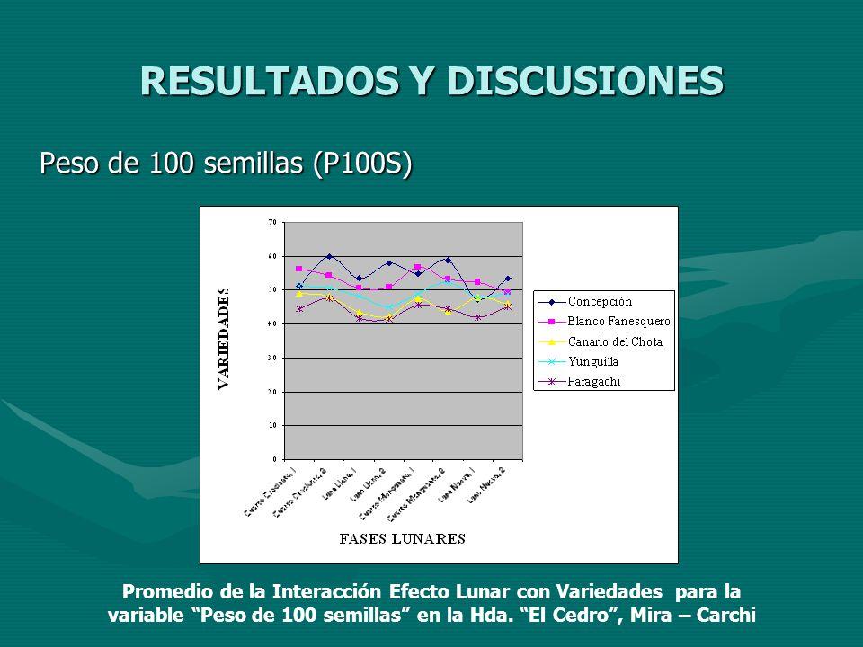 RESULTADOS Y DISCUSIONES Peso de 100 semillas (P100S) Promedio de la Interacción Efecto Lunar con Variedades para la variable Peso de 100 semillas en