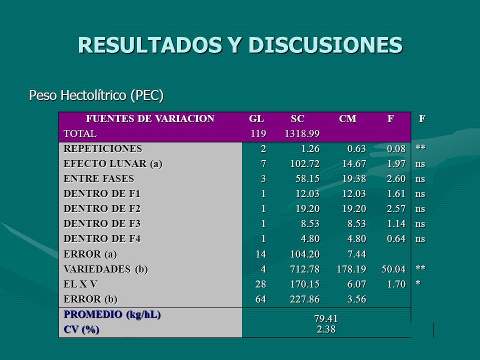 RESULTADOS Y DISCUSIONES Peso Hectolítrico (PEC) FUENTES DE VARIACION GLSCCMFF TOTAL1191318.99 REPETICIONES21.260.630.08** EFECTO LUNAR (a) 7102.7214.