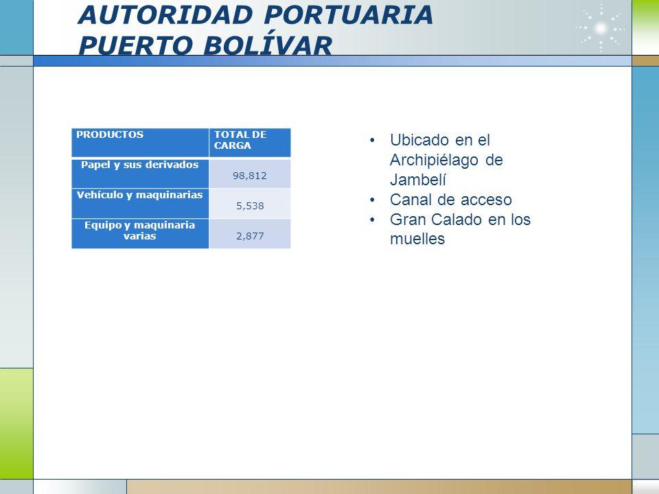 AUTORIDAD PORTUARIA PUERTO BOLÍVAR Ubicado en el Archipiélago de Jambelí Canal de acceso Gran Calado en los muelles PRODUCTOSTOTAL DE CARGA Papel y su