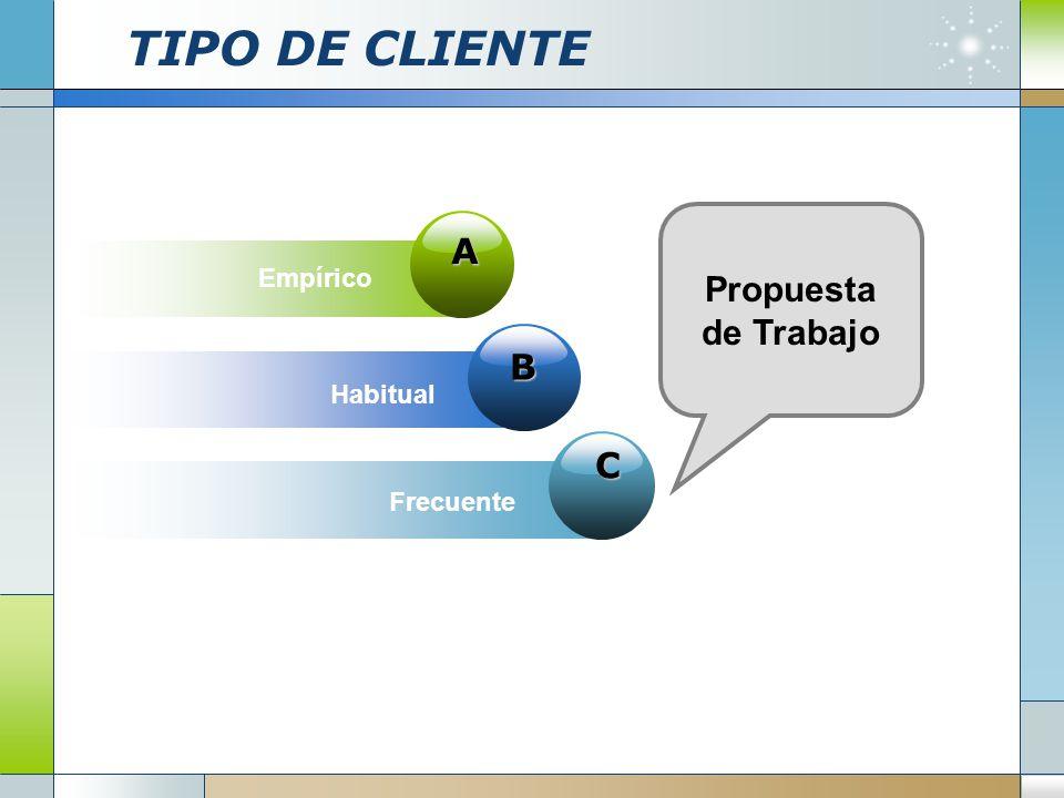 B C A Empírico Habitual Frecuente Propuesta de Trabajo TIPO DE CLIENTE