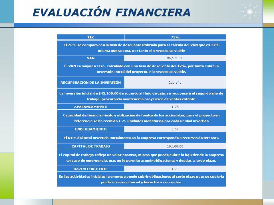 EVALUACIÓN FINANCIERA TIR75% El 75% se compara con la tasa de descuento utilizada para el cálculo del VAN que es 12% misma que supera, por tanto el pr