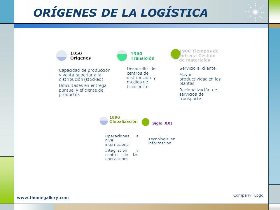 ORÍGENES DE LA LOGÍSTICA Company Logo www.themegallery.com Capacidad de producción y venta superior a la distribución (stockeo) Dificultades en entreg