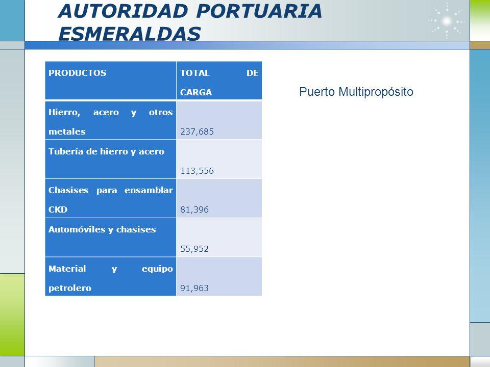 AUTORIDAD PORTUARIA ESMERALDAS PRODUCTOS TOTAL DE CARGA Hierro, acero y otros metales 237,685 Tubería de hierro y acero 113,556 Chasises para ensambla