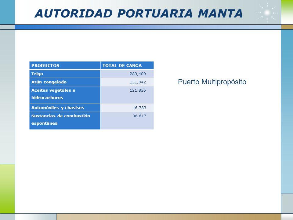 AUTORIDAD PORTUARIA MANTA Puerto Multipropósito PRODUCTOSTOTAL DE CARGA Trigo 283,409 Atún congelado 151,842 Aceites vegetales e hidrocarburos 121,856