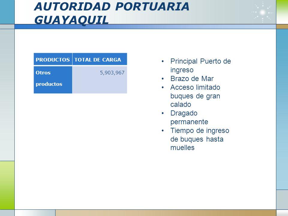 AUTORIDAD PORTUARIA GUAYAQUIL PRODUCTOSTOTAL DE CARGA Otros productos 5,903,967 Principal Puerto de ingreso Brazo de Mar Acceso limitado buques de gra
