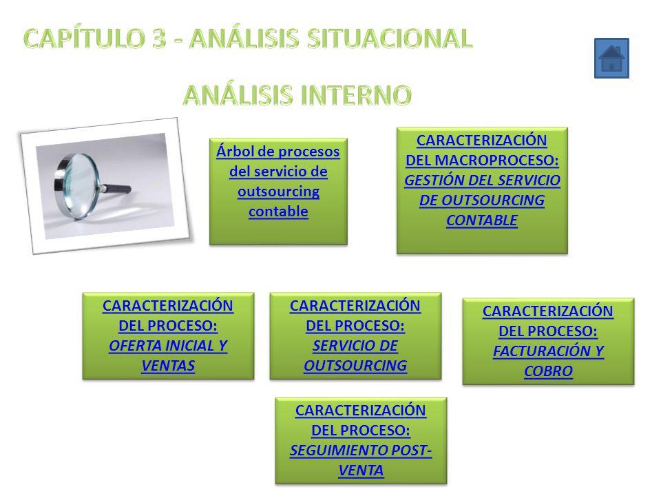 Árbol de procesos del servicio de outsourcing contable Árbol de procesos del servicio de outsourcing contable CARACTERIZACIÓN DEL MACROPROCESO: GESTIÓ