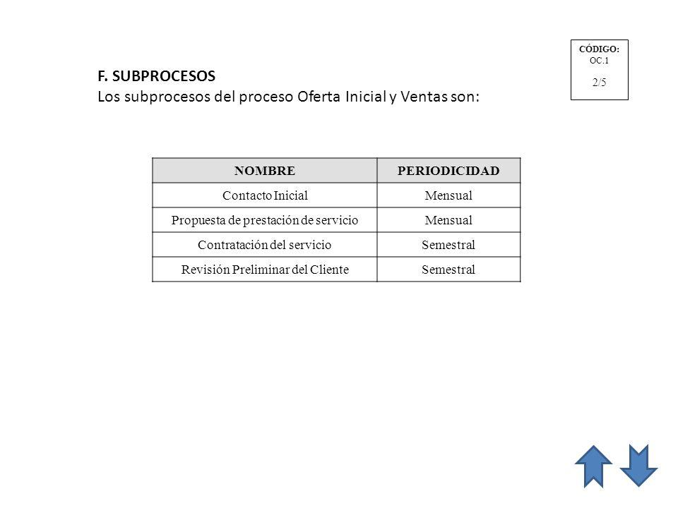 F. SUBPROCESOS Los subprocesos del proceso Oferta Inicial y Ventas son: NOMBREPERIODICIDAD Contacto InicialMensual Propuesta de prestación de servicio
