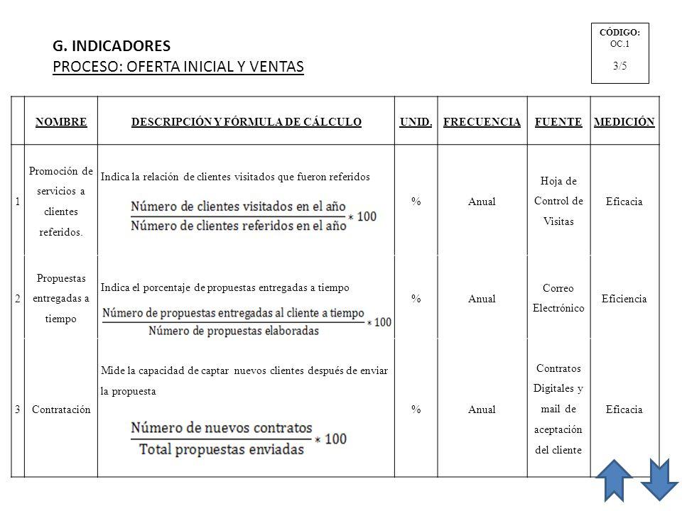 G. INDICADORES PROCESO: OFERTA INICIAL Y VENTAS CÓDIGO: OC.1 3/5 NOMBREDESCRIPCIÓN Y FÓRMULA DE CÁLCULOUNID.FRECUENCIAFUENTEMEDICIÓN 1 Promoción de se
