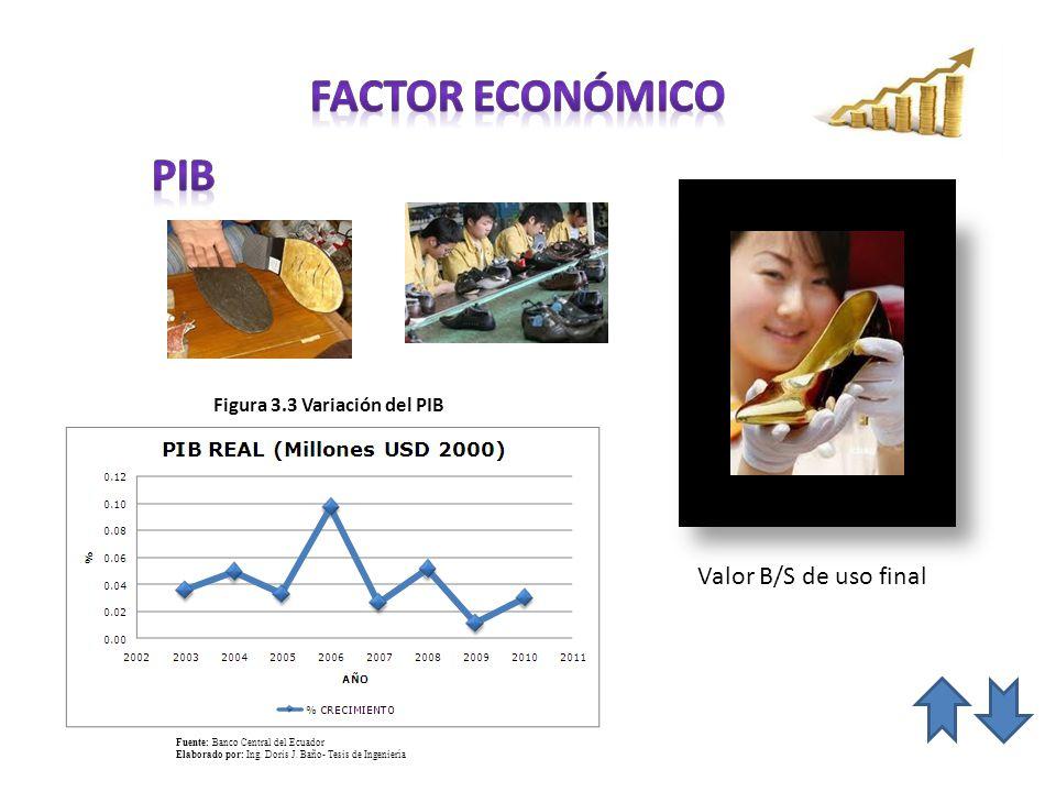 Valor B/S de uso final Figura 3.3 Variación del PIB Fuente: Banco Central del Ecuador Elaborado por: Ing. Doris J. Baño- Tesis de Ingeniería