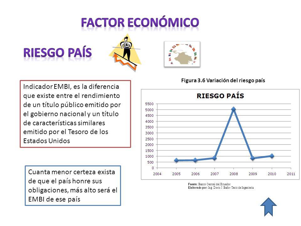Indicador EMBI, es la diferencia que existe entre el rendimiento de un título público emitido por el gobierno nacional y un título de características