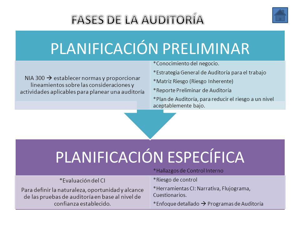 PLANIFICACIÓN ESPECÍFICA *Evaluación del CI Para definir la naturaleza, oportunidad y alcance de las pruebas de auditoría en base al nivel de confianz