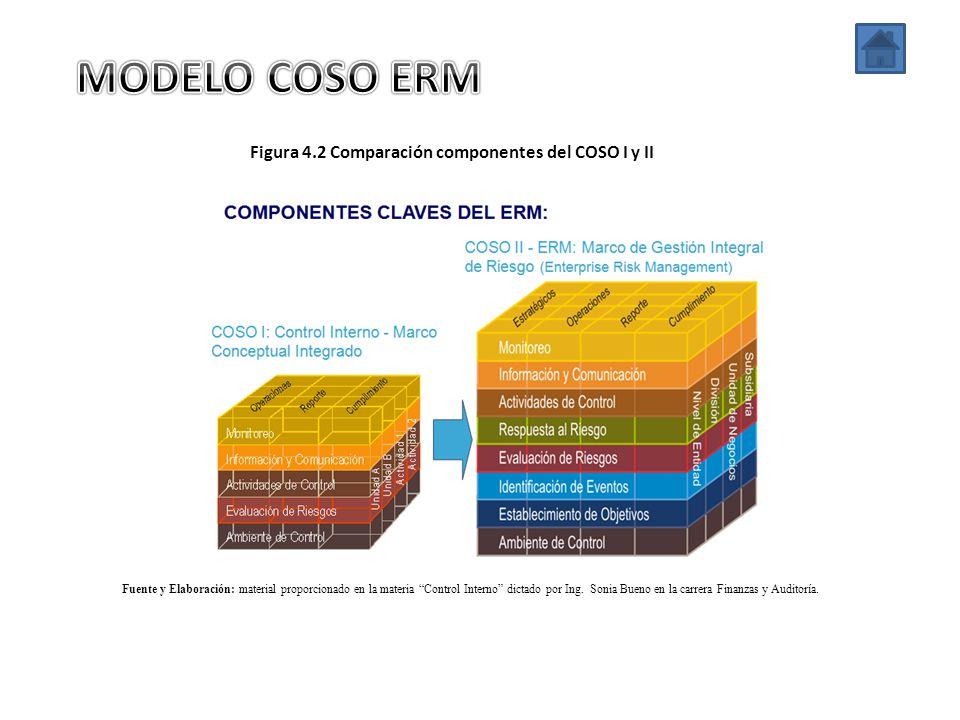 Figura 4.2 Comparación componentes del COSO I y II Fuente y Elaboración: material proporcionado en la materia Control Interno dictado por Ing. Sonia B