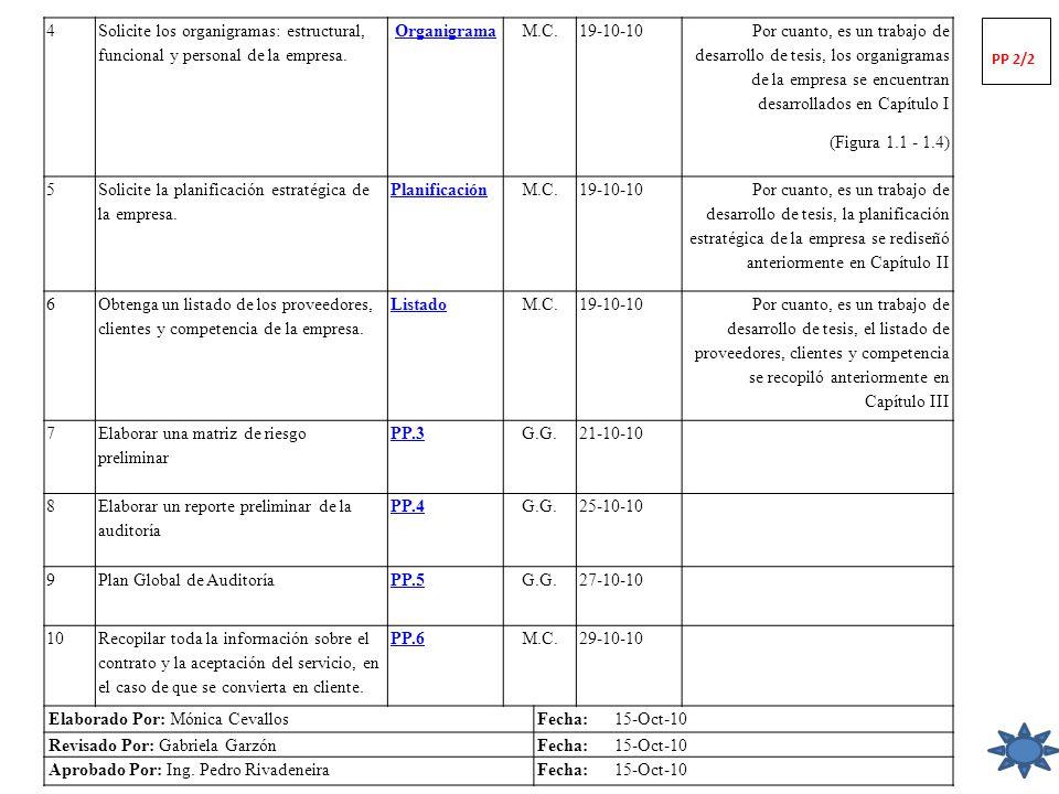 4 Solicite los organigramas: estructural, funcional y personal de la empresa. OrganigramaM.C.19-10-10 Por cuanto, es un trabajo de desarrollo de tesis