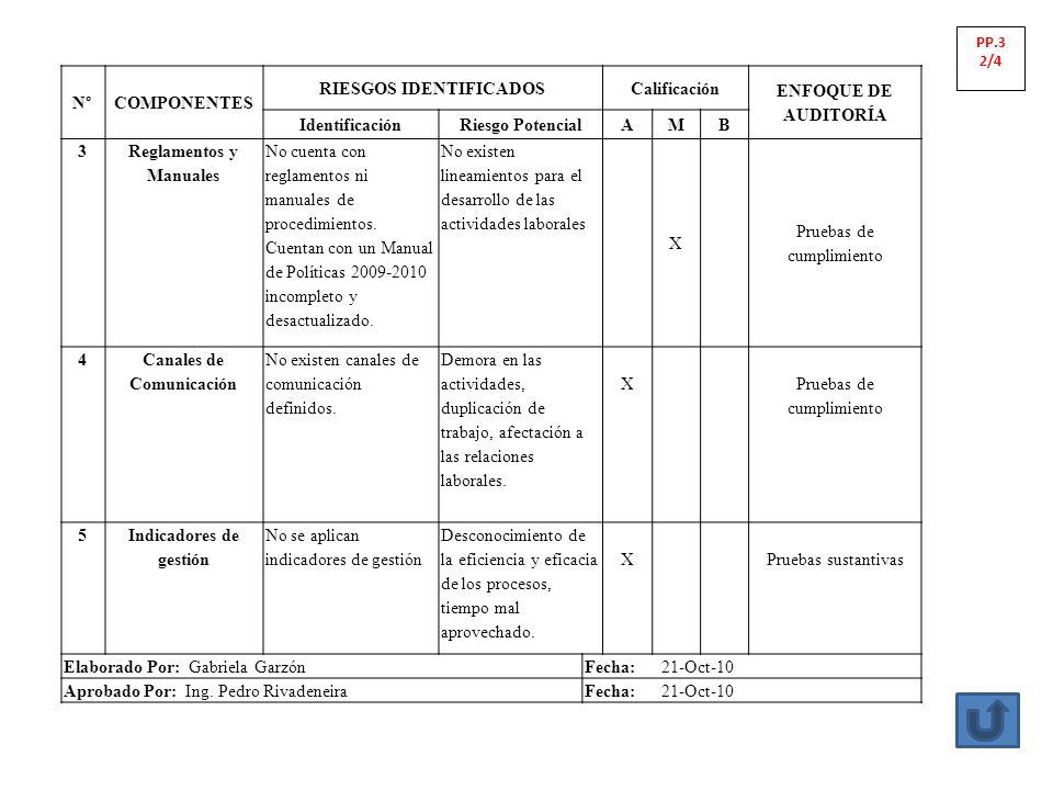 N°COMPONENTES RIESGOS IDENTIFICADOSCalificación ENFOQUE DE AUDITORÍA IdentificaciónRiesgo PotencialAMB 3 Reglamentos y Manuales No cuenta con reglamen