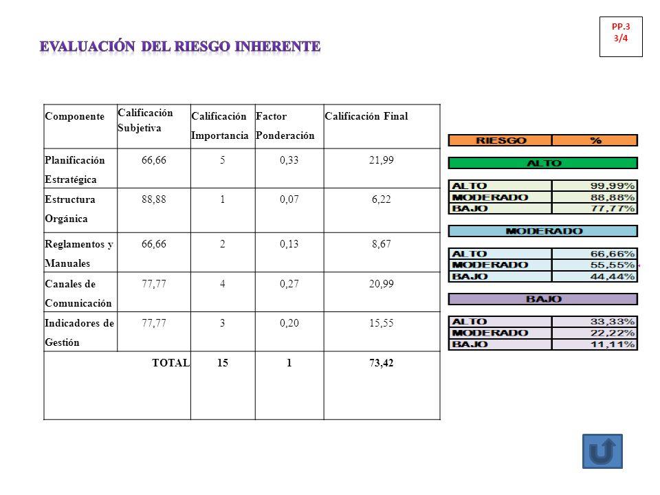 Componente Calificación Subjetiva Calificación Importancia Factor Ponderación Calificación Final Planificación Estratégica 66,6650,3321,99 Estructura