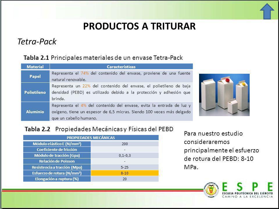 PRODUCTOS A TRITURAR Tetra-Pack MaterialCaracterísticas Papel Representa el 74% del contenido del envase, proviene de una fuente natural renovable.