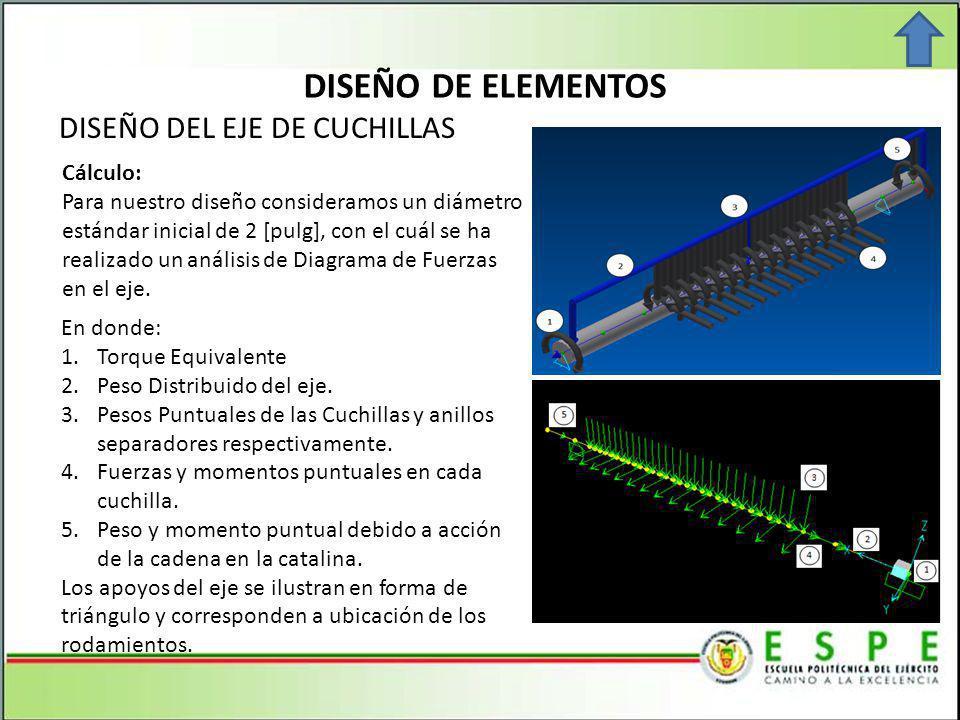 DISEÑO DE ELEMENTOS DISEÑO DEL EJE DE CUCHILLAS Cálculo: Para nuestro diseño consideramos un diámetro estándar inicial de 2 [pulg], con el cuál se ha realizado un análisis de Diagrama de Fuerzas en el eje.