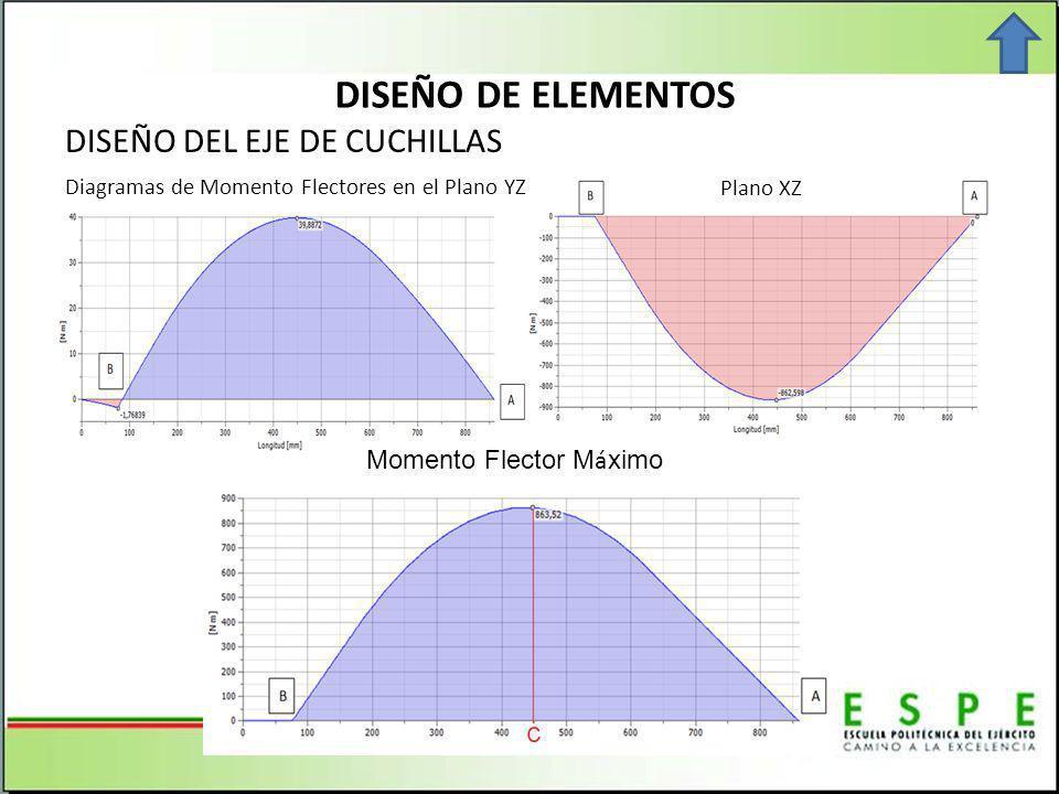 DISEÑO DE ELEMENTOS DISEÑO DEL EJE DE CUCHILLAS Diagramas de Momento Flectores en el Plano YZ Plano XZ Momento Flector M á ximo