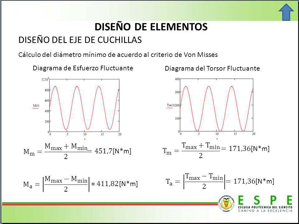 DISEÑO DE ELEMENTOS DISEÑO DEL EJE DE CUCHILLAS Cálculo del diámetro mínimo de acuerdo al criterio de Von Misses Diagrama de Esfuerzo Fluctuante Diagrama del Torsor Fluctuante