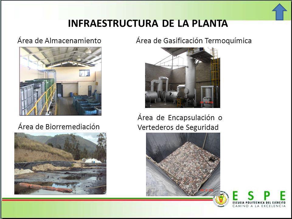 INFRAESTRUCTURA DE LA PLANTA Área de Gasificación Termoquímica Área de Biorremediación Área de Encapsulación o Vertederos de Seguridad Área de Almacenamiento