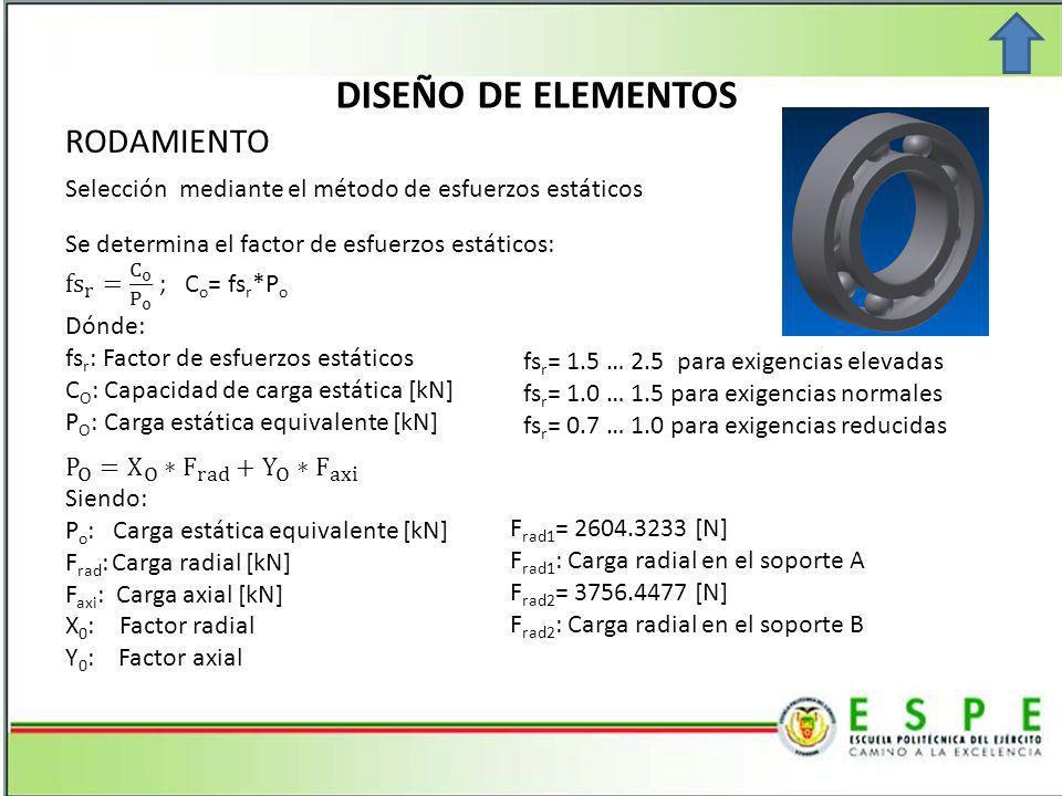 DISEÑO DE ELEMENTOS RODAMIENTO Selección mediante el método de esfuerzos estáticos fs r = 1.5 … 2.5 para exigencias elevadas fs r = 1.0 … 1.5 para exigencias normales fs r = 0.7 … 1.0 para exigencias reducidas F rad1 = 2604.3233 [N] F rad1 : Carga radial en el soporte A F rad2 = 3756.4477 [N] F rad2 : Carga radial en el soporte B