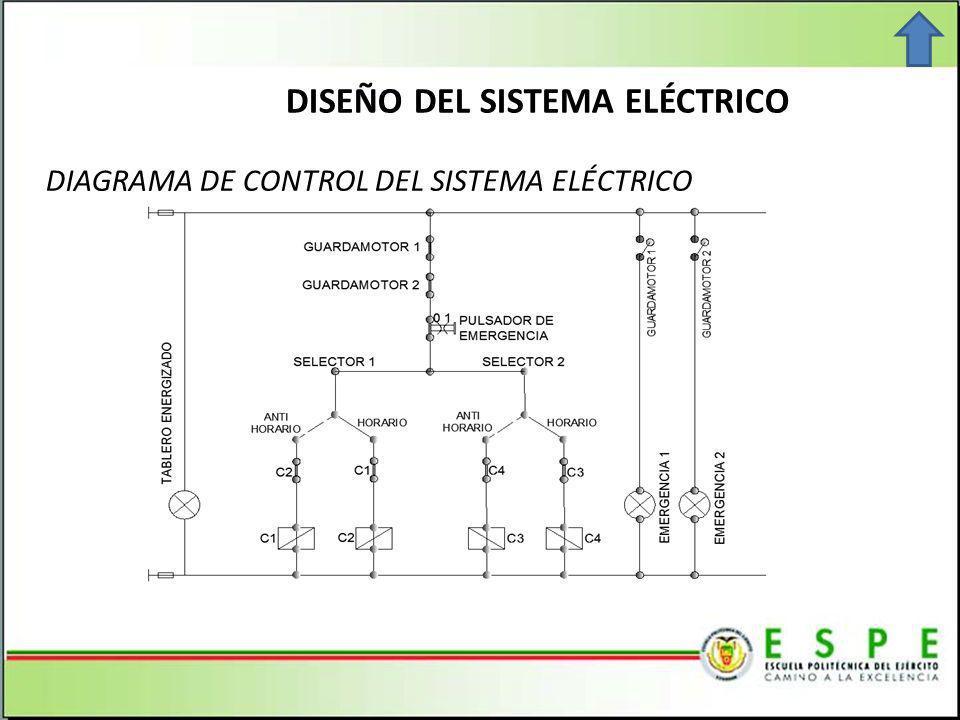 DISEÑO DEL SISTEMA ELÉCTRICO DIAGRAMA DE CONTROL DEL SISTEMA ELÉCTRICO