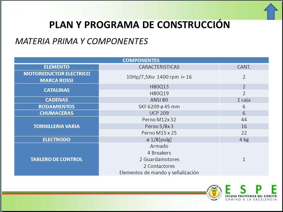 COMPONENTES ELEMENTOCARACTERISTICASCANT.