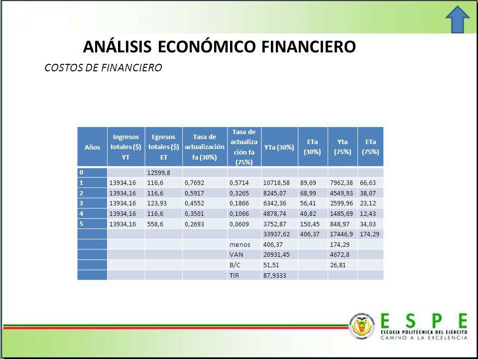 ANÁLISIS ECONÓMICO FINANCIERO COSTOS DE FINANCIERO Años Ingresos totales ($) YT Egresos totales ($) ET Tasa de actualización fa (30%) Tasa de actualiza ción fa (75%) YTa (30%) ETa (30%) Yta (75%) ETa (75%) 0 12599,8 1 13934,16116,60,76920,571410718,5889,697962,3866,63 2 13934,16116,60,59170,32658245,0768,994549,9338,07 3 13934,16123,930,45520,18666342,3656,412599,9623,12 4 13934,16116,60,35010,10664878,7440,821485,6912,43 5 13934,16558,60,26930,06093752,87150,45848,9734,03 33937,62406,3717446,9174,29 menos406,37 174,29 VAN20931,45 4672,8 B/C51,51 26,81 TIR87,9333