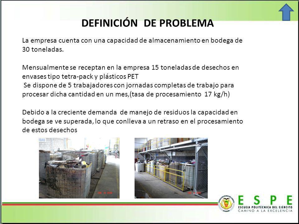 DEFINICIÓN DE PROBLEMA La empresa cuenta con una capacidad de almacenamiento en bodega de 30 toneladas.
