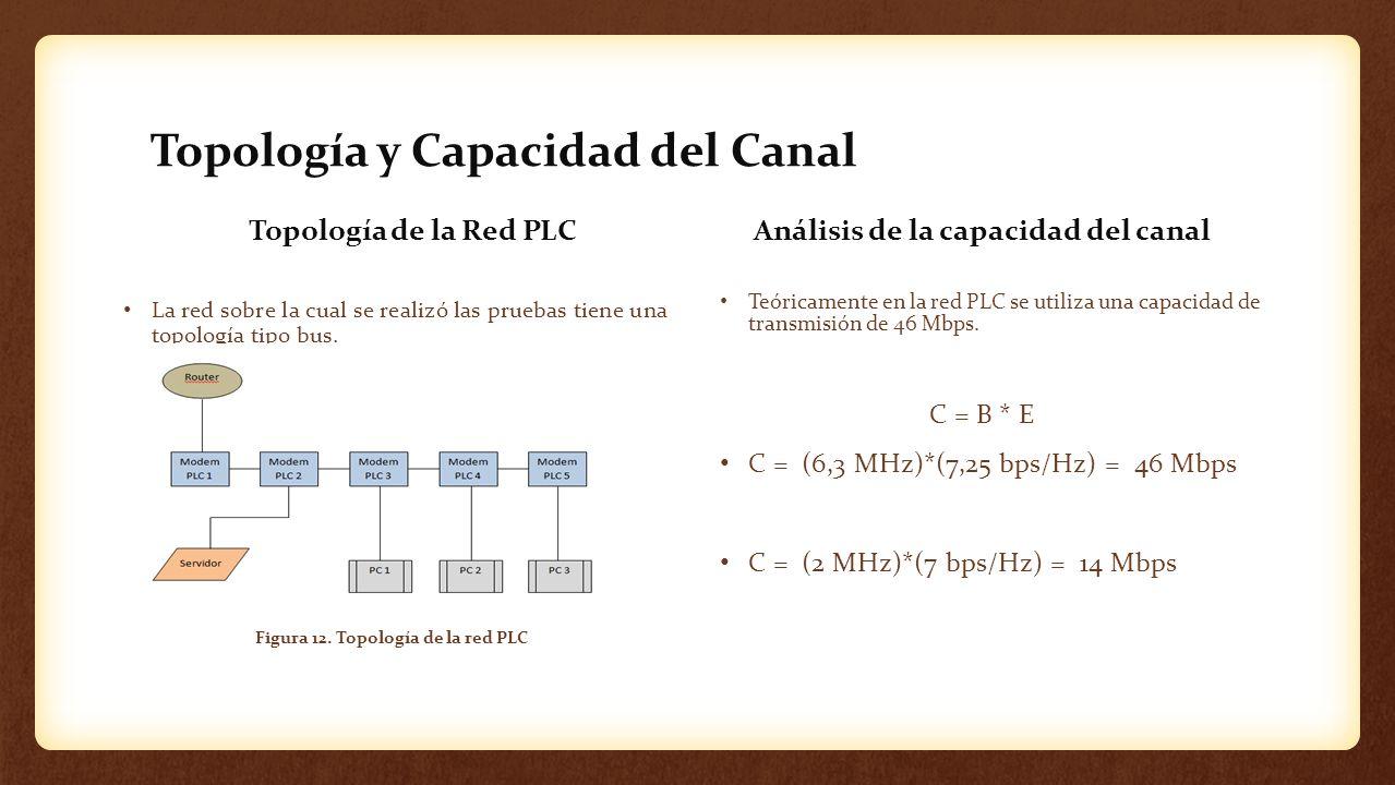 Topología y Capacidad del Canal Topología de la Red PLC La red sobre la cual se realizó las pruebas tiene una topología tipo bus. Análisis de la capac