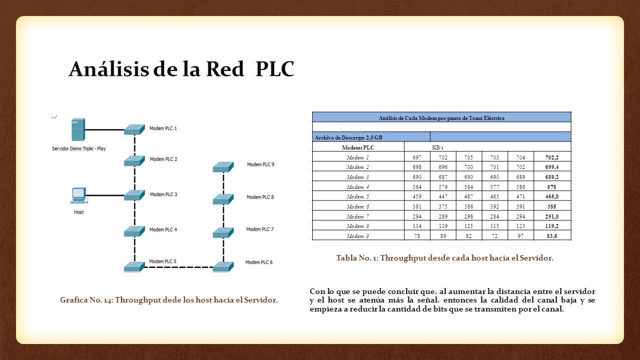 Análisis de la Red PLC Análisis de Cada Modem por punto de Toma Eléctrica Archivo de Descarga: 2,5 GB Modems PLC KB/s Modem 1697702705703704702,2 Mode