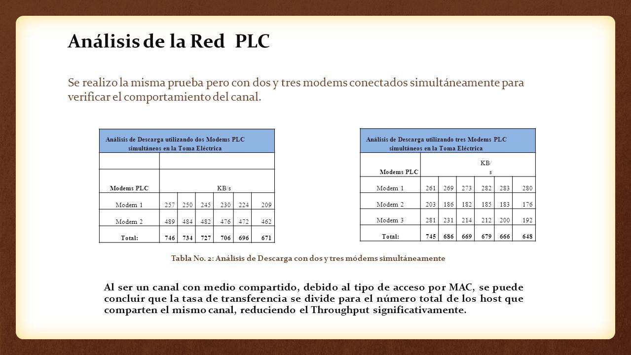 Análisis de la Red PLC Se realizo la misma prueba pero con dos y tres modems conectados simultáneamente para verificar el comportamiento del canal. An