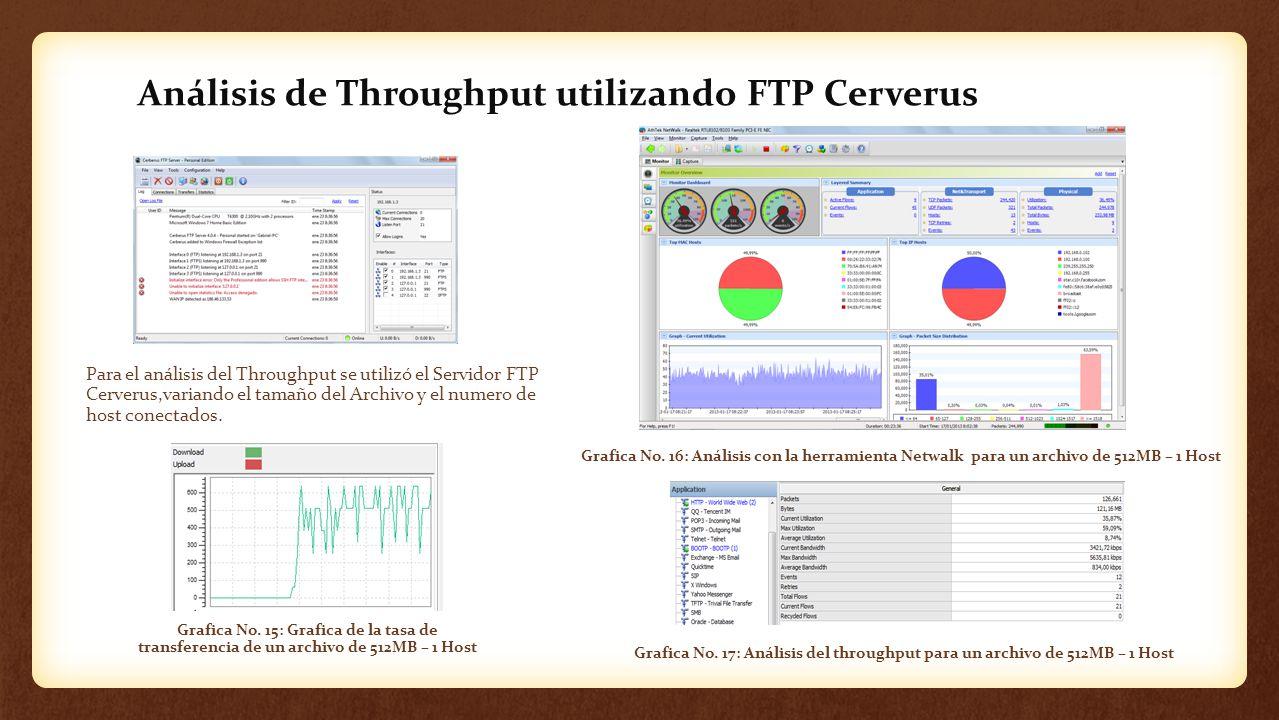 Análisis de Throughput utilizando FTP Cerverus Para el análisis del Throughput se utilizó el Servidor FTP Cerverus,variando el tamaño del Archivo y el