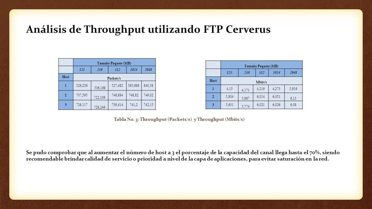 Análisis de Throughput utilizando FTP Cerverus Tamaño Paquete (MB) 12525051210242048 Host Packets/s 1529,256 536,168 527,482565,686640,58 2707,595 722