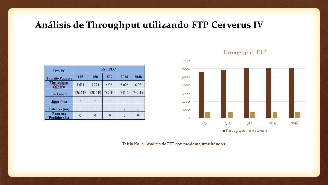 Tabla No. 2: Análisis de FTP con modems simultáneos Análisis de Throughput utilizando FTP Cerverus IV