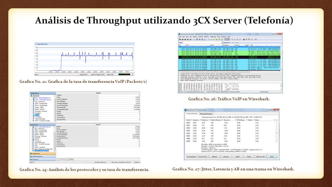 Análisis de Throughput utilizando 3CX Server (Telefonía) Grafica No. 21: Grafica de la tasa de transferencia VoIP (Packets/s) Grafica No. 26: Tráfico