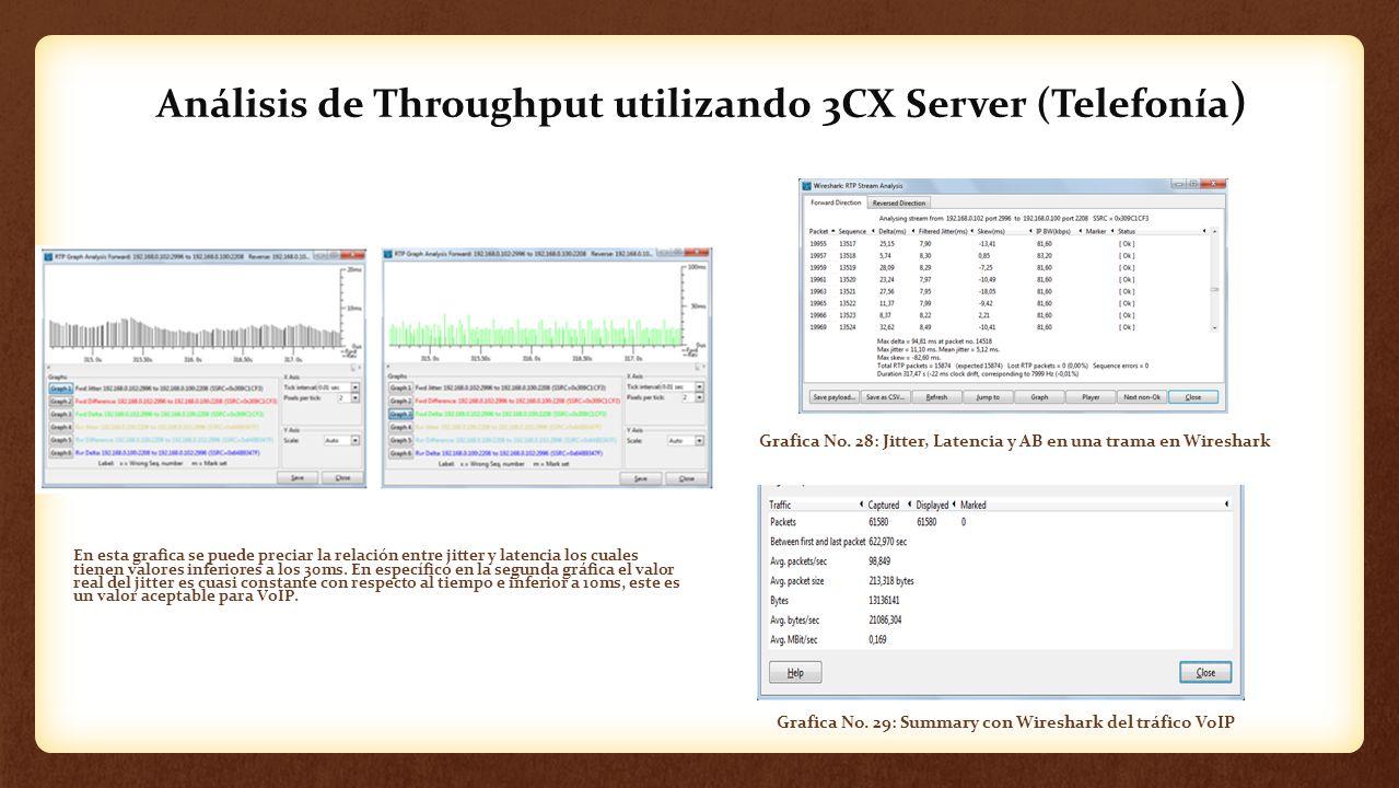 Análisis de Throughput utilizando 3CX Server (Telefonía ) En esta grafica se puede preciar la relación entre jitter y latencia los cuales tienen valor