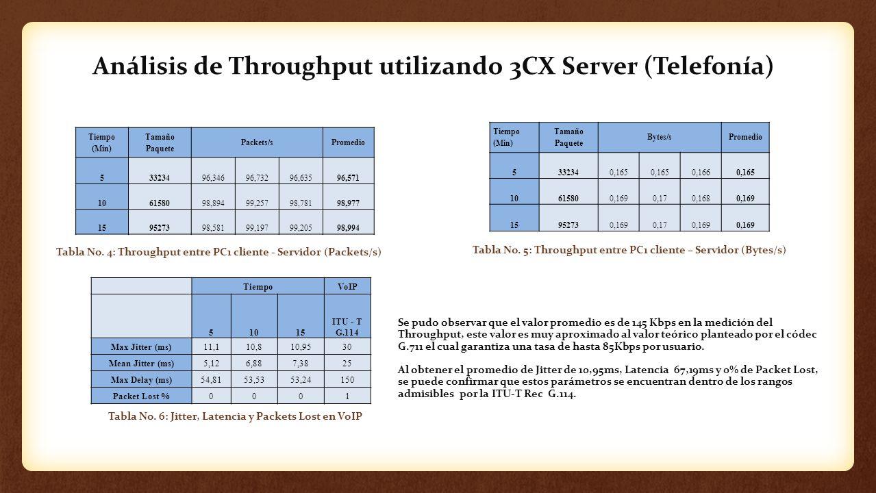 Análisis de Throughput utilizando 3CX Server (Telefonía) Tabla No. 4: Throughput entre PC1 cliente - Servidor (Packets/s) Tabla No. 5: Throughput entr