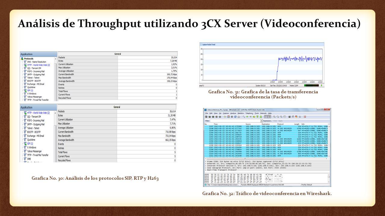 Análisis de Throughput utilizando 3CX Server (Videoconferencia) Grafica No. 30: Análisis de los protocolos SIP, RTP y H263 Grafica No. 31: Grafica de