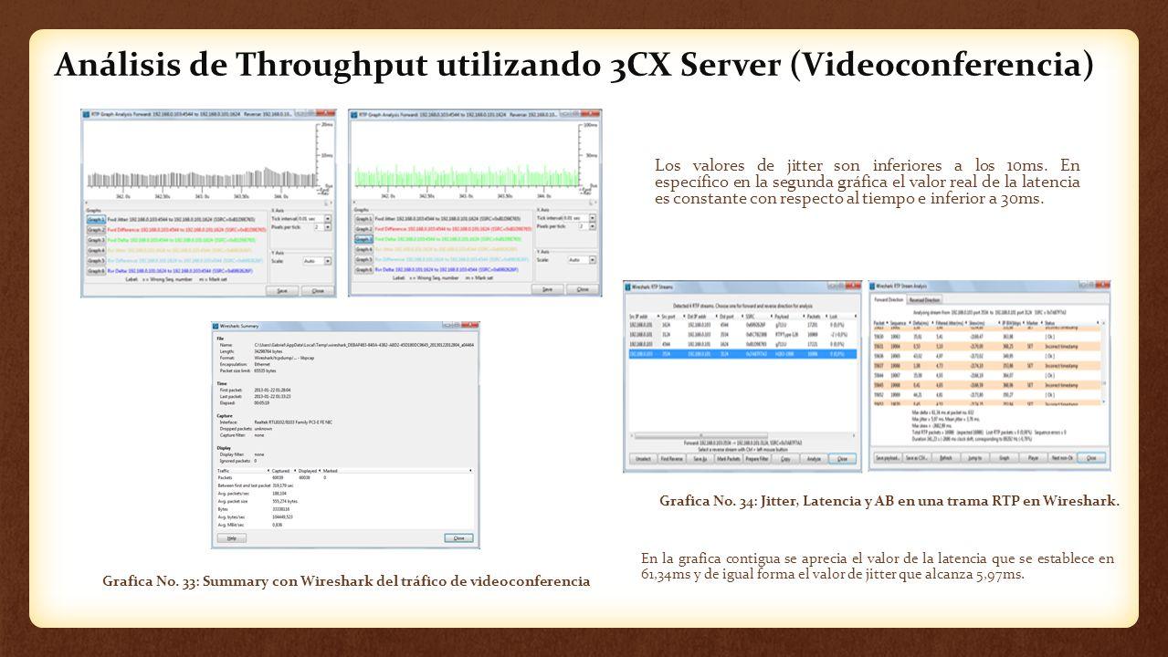 Análisis de Throughput utilizando 3CX Server (Videoconferencia) Grafica No. 34: Jitter, Latencia y AB en una trama RTP en Wireshark. En la grafica con