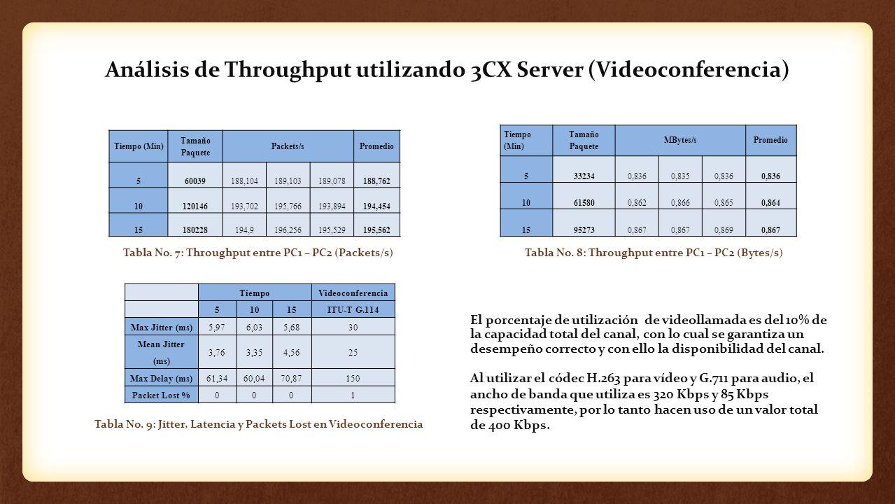 Análisis de Throughput utilizando 3CX Server (Videoconferencia) Tabla No. 8: Throughput entre PC1 – PC2 (Bytes/s)Tabla No. 7: Throughput entre PC1 – P