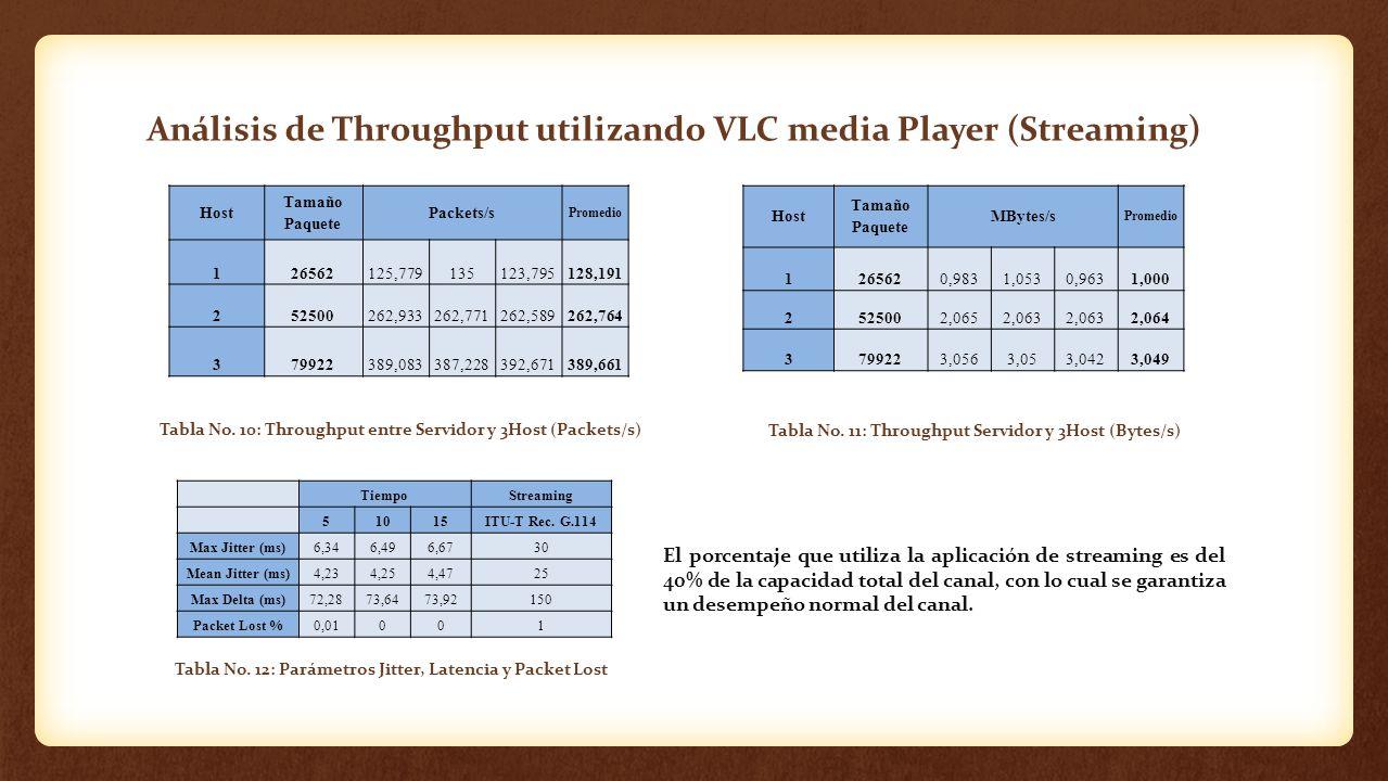 Análisis de Throughput utilizando VLC media Player (Streaming) Tabla No. 10: Throughput entre Servidor y 3Host (Packets/s) Tabla No. 11: Throughput Se