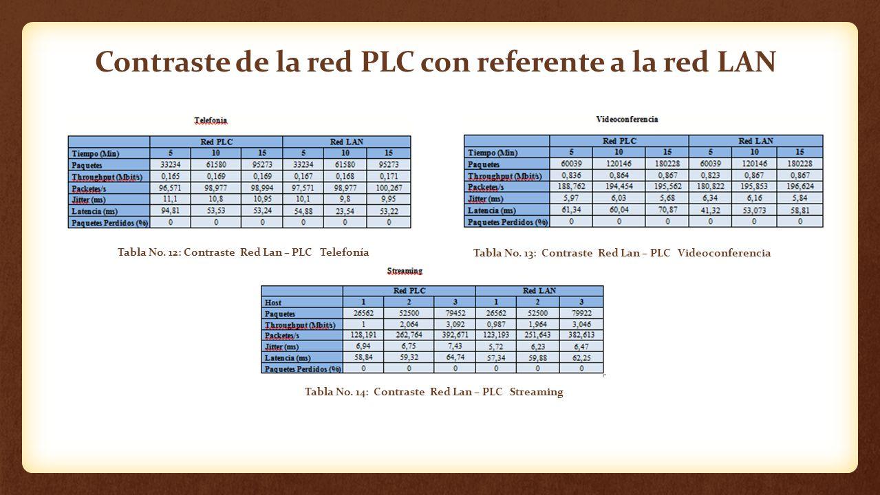 Contraste de la red PLC con referente a la red LAN Tabla No. 12: Contraste Red Lan – PLC Telefonía Tabla No. 13: Contraste Red Lan – PLC Videoconferen