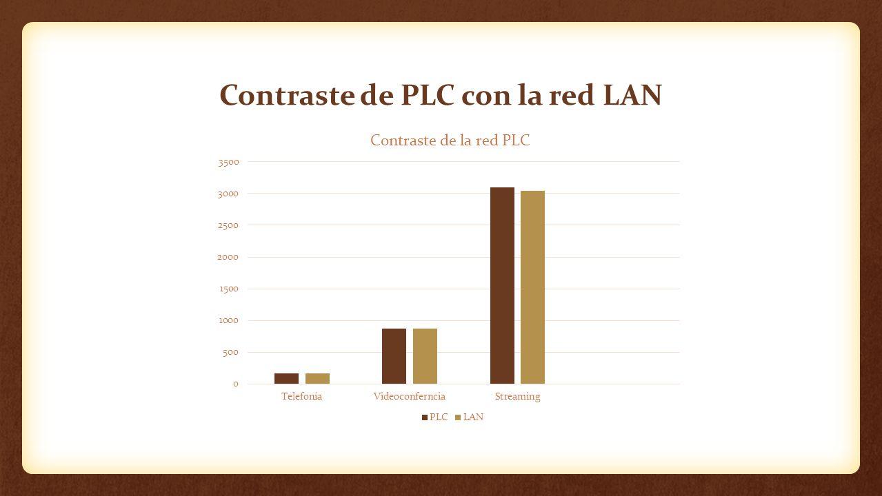 Contraste de PLC con la red LAN