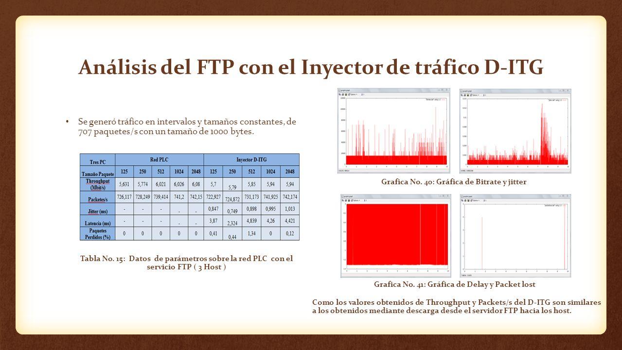 Análisis del FTP con el Inyector de tráfico D-ITG Se generó tráfico en intervalos y tamaños constantes, de 707 paquetes/s con un tamaño de 1000 bytes.